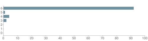 Chart?cht=bhs&chs=500x140&chbh=10&chco=6f92a3&chxt=x,y&chd=t:92,1,4,2,0,0,0&chm=t+92%,333333,0,0,10|t+1%,333333,0,1,10|t+4%,333333,0,2,10|t+2%,333333,0,3,10|t+0%,333333,0,4,10|t+0%,333333,0,5,10|t+0%,333333,0,6,10&chxl=1:|other|indian|hawaiian|asian|hispanic|black|white